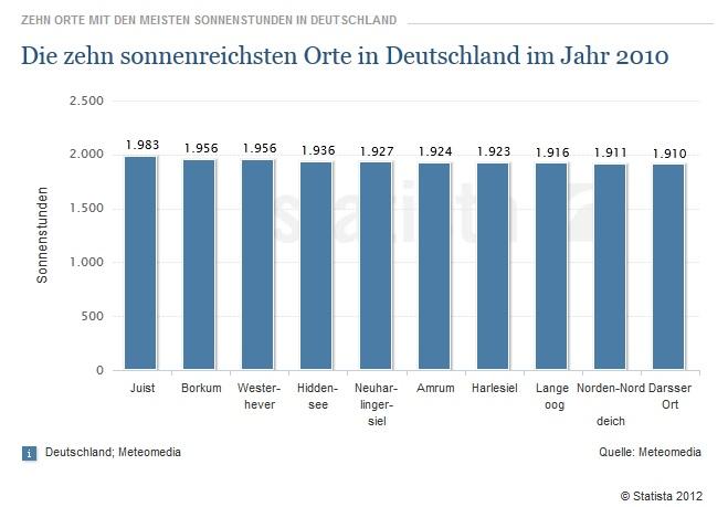 Die zehn Orte mit den meisten Sonnnenscheinstunden in Deutschland 2010.